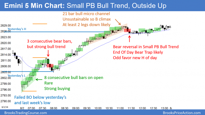 Emini consecutive outside days and small pullback bull trend