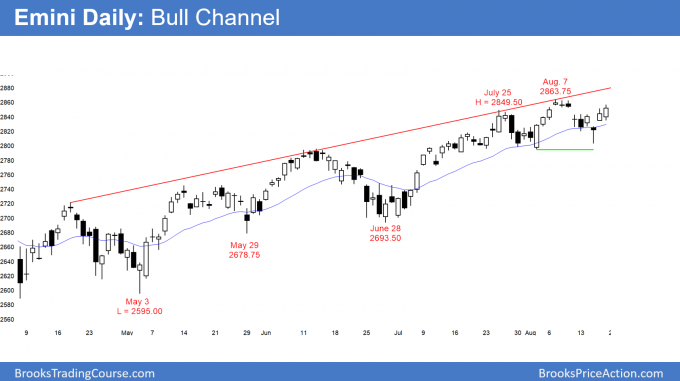 Emini daily candlestick chart has double bottom bull flag and head and shoulders top