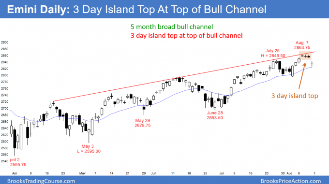 Emini daily candlestick has 3 day island top at top of bull channel