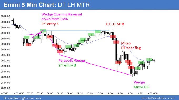 Emini double top lower high major trend reversal