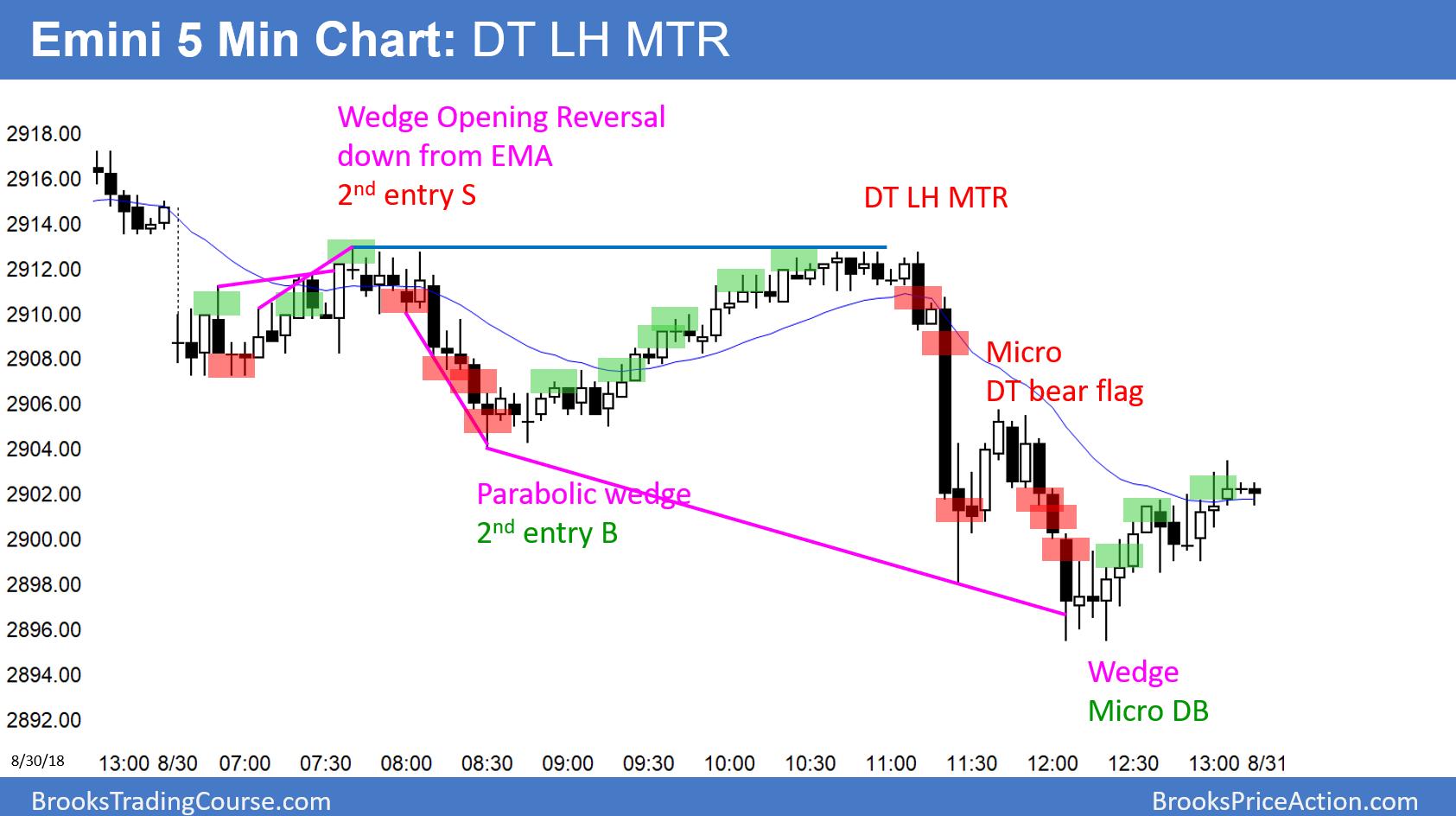 S&p emini trading systems