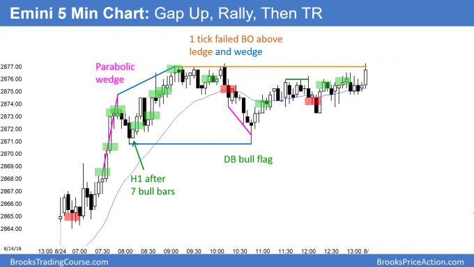 Emini gap up and rally, then tight trading range