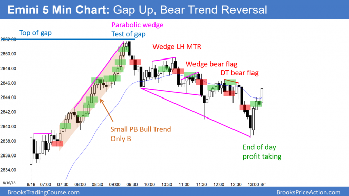 Emini island bottom and bear trend reversal