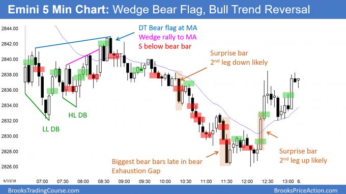 Emini island top and wedge bear flag followed by bull trend reversal