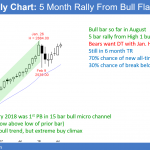 Emini island top forming double top with January all-time high<br />Emini weekend update: August 11, 2018