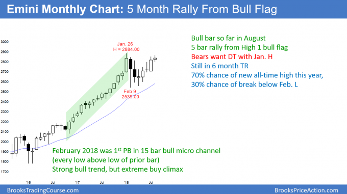 Emini monthly candlestick chart testing January all time high