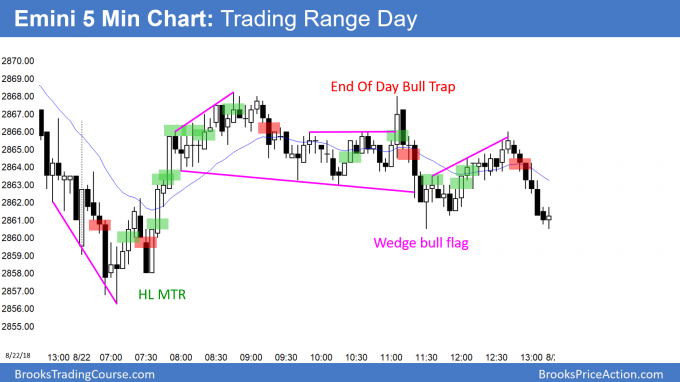 Emini trading range day after yesterday's sell climax
