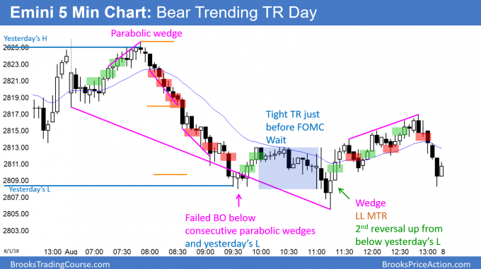 Emini trending trading range day after FOMC announcement