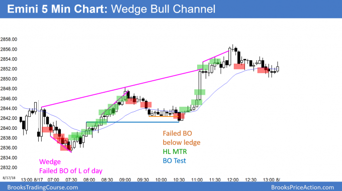 Emini wedge bull channel