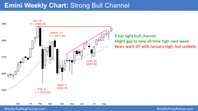 Emini weekly candlestick chart might gap up to new all time high