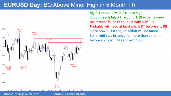 EURUSD Forex breakout above July sell climax high