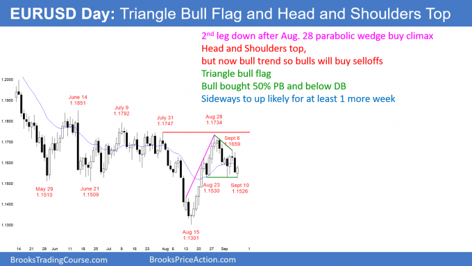 EURUSD Forex head and shoulders top and triangle bull flag