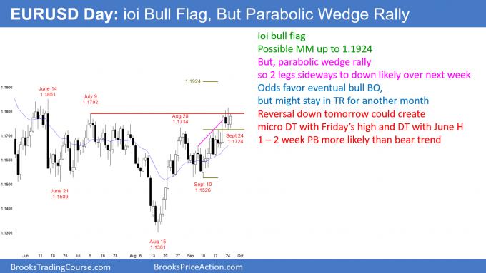 EURUSD Forex ioi bull flag but parabolic wedge top