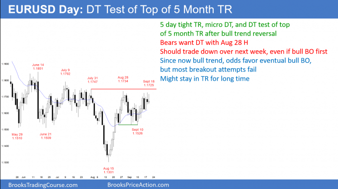 EURUSD Forex micro double top and double top at top of 5 month trading range