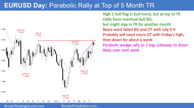 EURUSD Forex parabolic rally at top of 5 month trading range