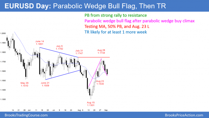 EURUSD Forex parabolic wedge bull flag after parabolic wedge buy climax