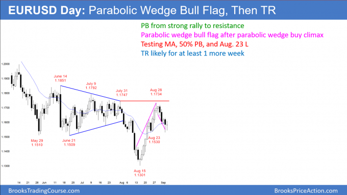 EURUSD Forex parabolic wedge bull flag at support