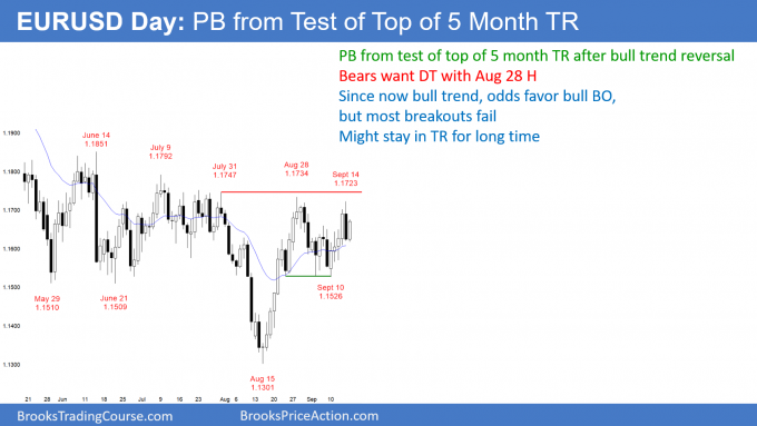 EURUSD Forex pullback from test of top of 5 month trading range