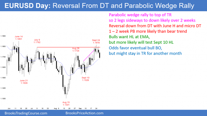 EURUSD Forex reversal down from parabolic wedge rally and double top