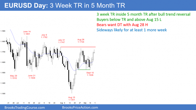 EURUSD Forex top of 3 week and 5 month trading ranges