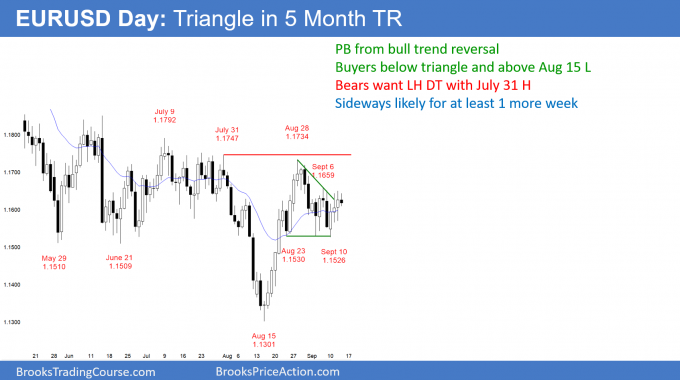 EURUSD Forex triangle bull flag after bull trend reversal