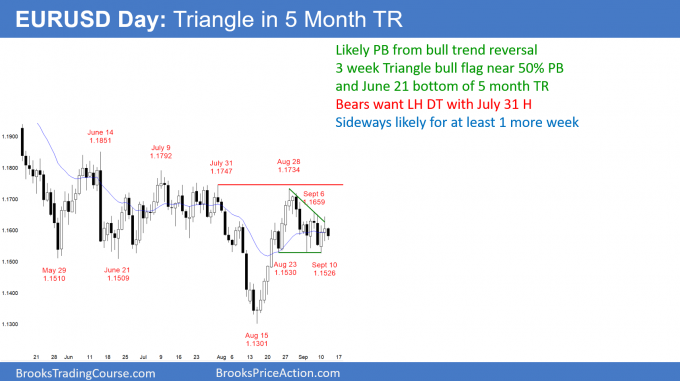 EURUSD Forex triangle bull flag in 5 month trading range