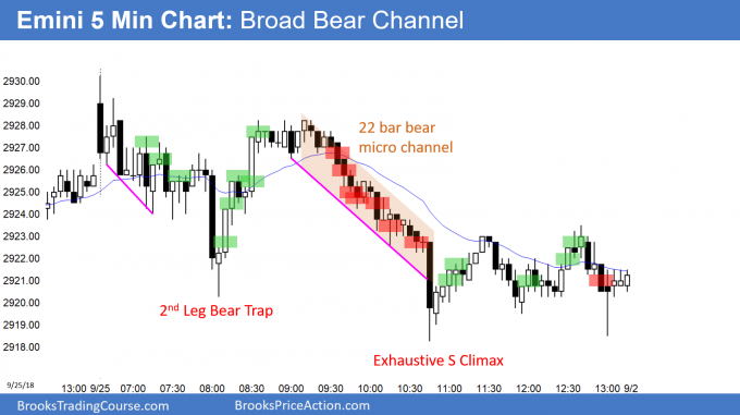 Emini Broad Bear Channel after 2 day island top
