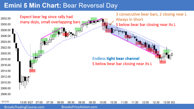 Emini bear trend reversal day and doji inside day