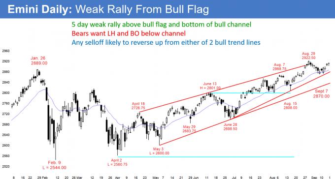 Emini daily candlestick chart getting weak breakout above bull flag