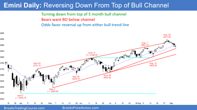 Emini daily chart reversing down from top of bull channel