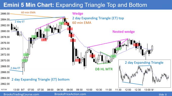 Emini expanding triangle bear flag and expanding triangle bottom