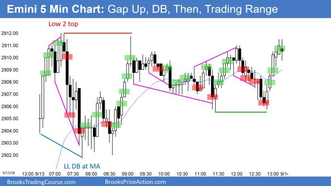 Emini gap up and double bottom