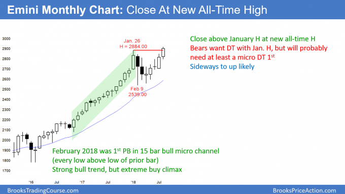 Emini monthly candlestick chart closing at new all-time high