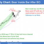 Emini monthly candlestick chart has a bear inside bar