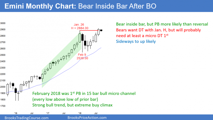 Emini monthly candlestick chart has a bear inside bar
