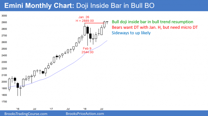Emini monthly chart in strong bull breakout to new all time high