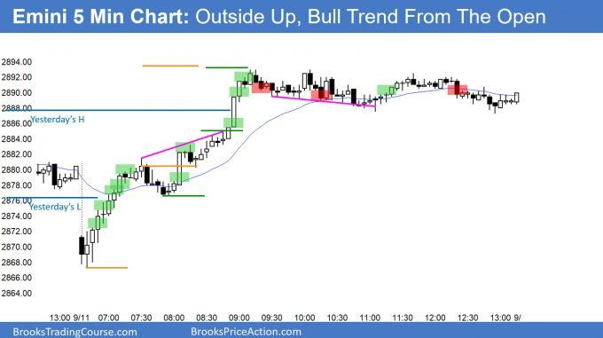 Emini outside up day and bull trend from the open