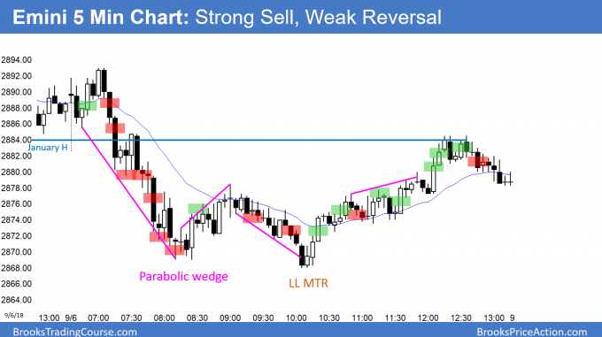 Emini parabolic wedge bottom and then weak lower low major trend reversal