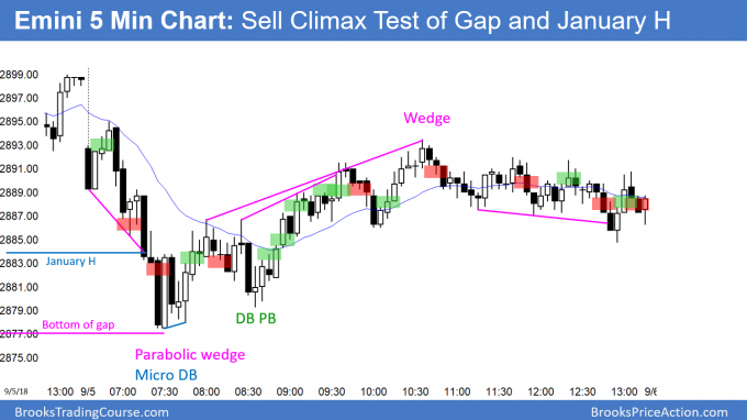 Emini test of January high and bottom of gap
