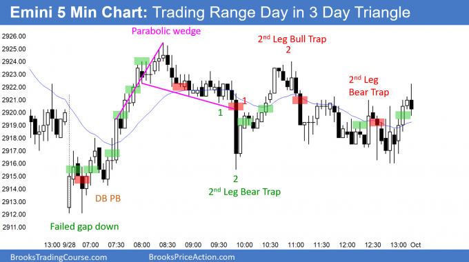 Emini trading day in 3 day triangle at end of quarter