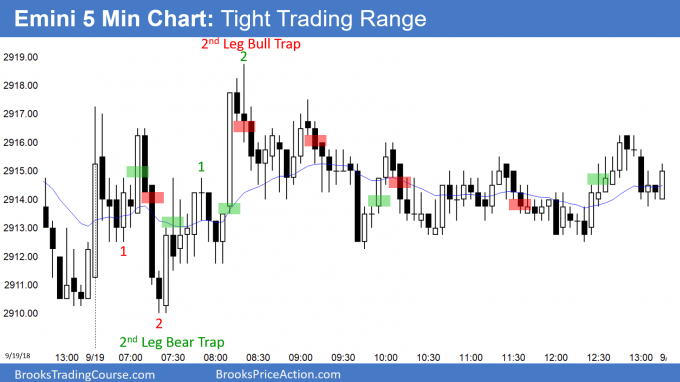 Emini trading range day with 2nd leg bull and bear traps