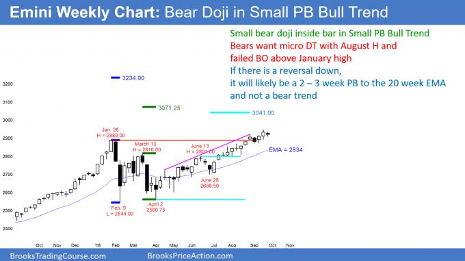 Emini weekly candlestick chart has bear doji inside bar in small pullback bull trend