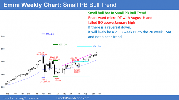 Emini weekly candlestick chart has possible micro double top with August high