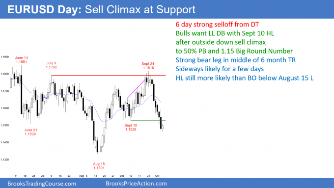 EURSUD Forex outside down sell climax at support