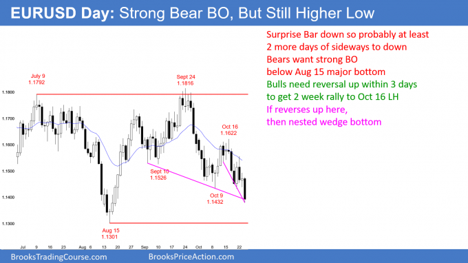 EURUSD Forex Bear Surprise Bar but possible nested wedge bottom