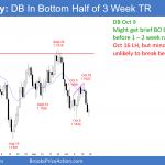 Emini weekly doji inside bar after last week's sell climax <br />Intraday market update: Friday October 19, 2018