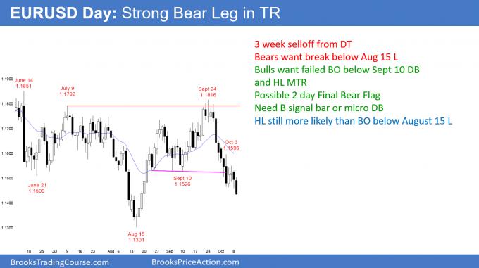 EURUSD Forex final bear flag but needs buy signal bar