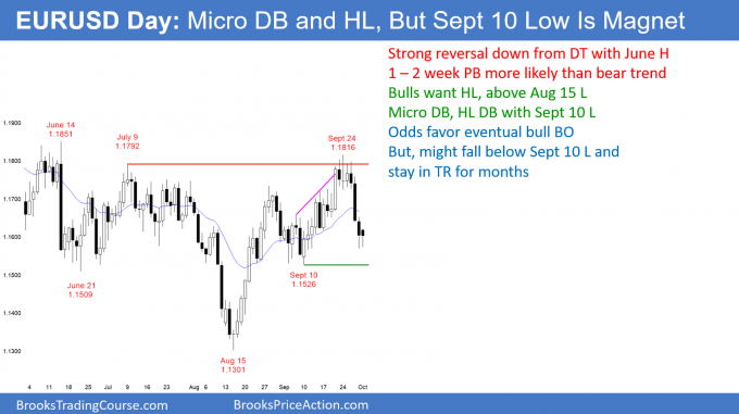 EURUSD Forex micro double bottom but September 10 low is support