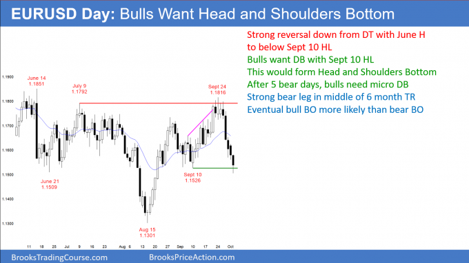 EURUSD Forex minor bear trend reversal but head and shoulders bottom