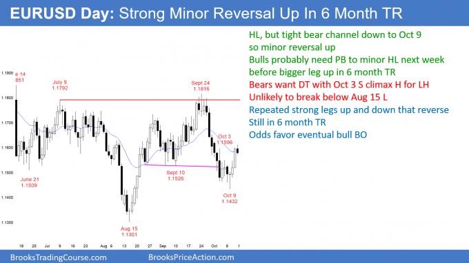 EURUSD Forex minor bull leg in early bull trend